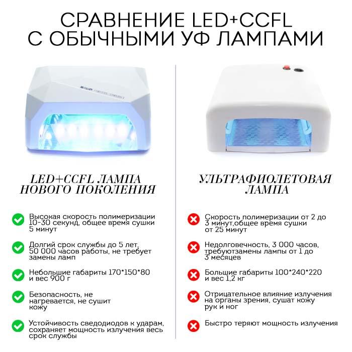 Отличие  УФ лампы от CCFL+LED